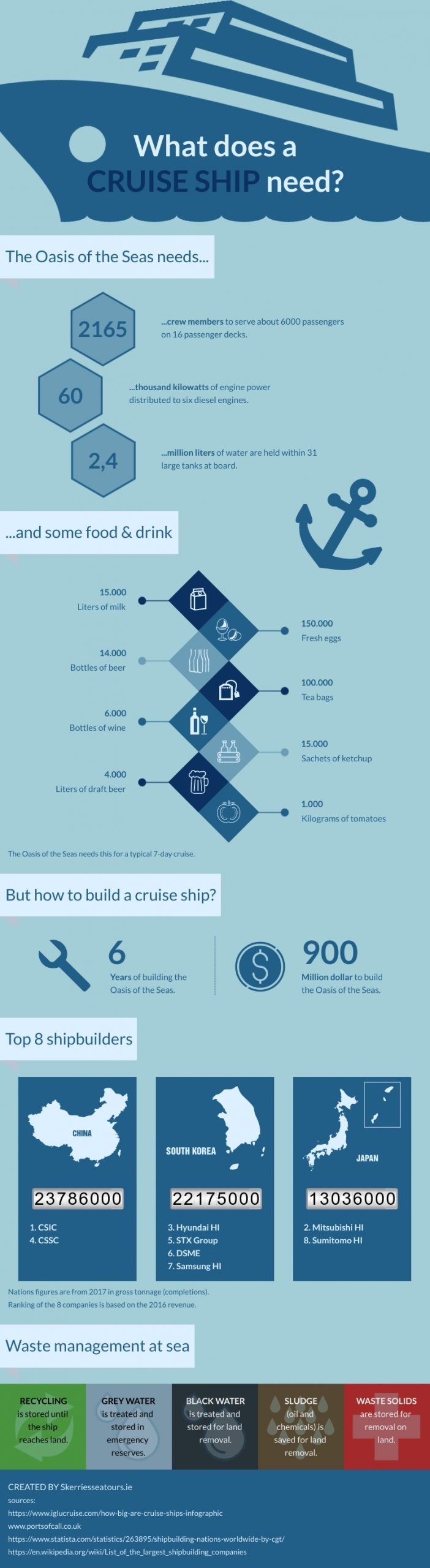 What does a cruise ship need infoghraphic